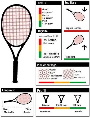 Raquettes de tennis : comment choisir ?